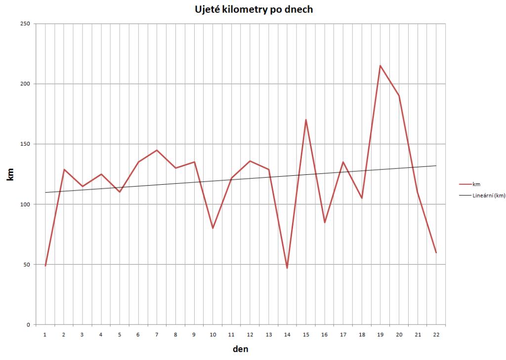 Naše denní porce kilometrů se stoupající křivkou průměrných výkonů